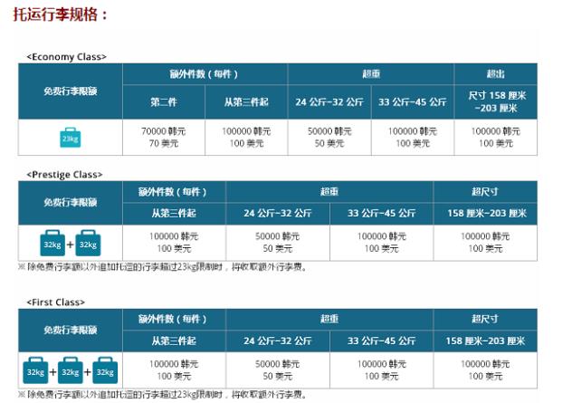 去韩国旅游,飞机对行李的具体要求